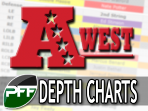 2014-depth-charts-update-AFCW