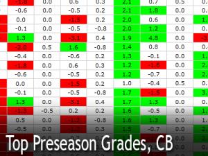 top-pre-grades-CB