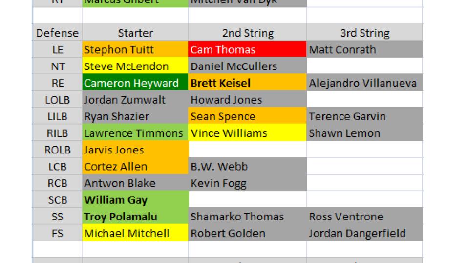 2015 Depth Charts Pittsburgh Steelers Nfl News Rankings