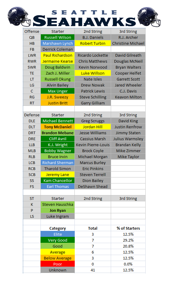 2015 Depth Charts Seattle Seahawks Pff