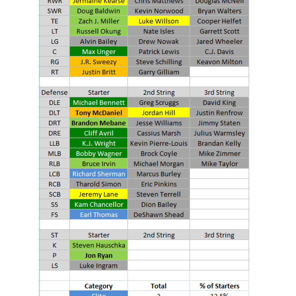 2016 Depth Charts Seattle Seahawks Pff News Ysis Pro