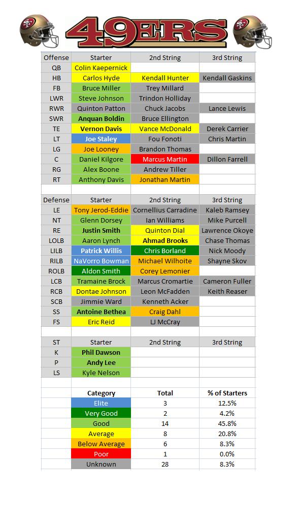 Sf 49ers depth chart ganda fullring co