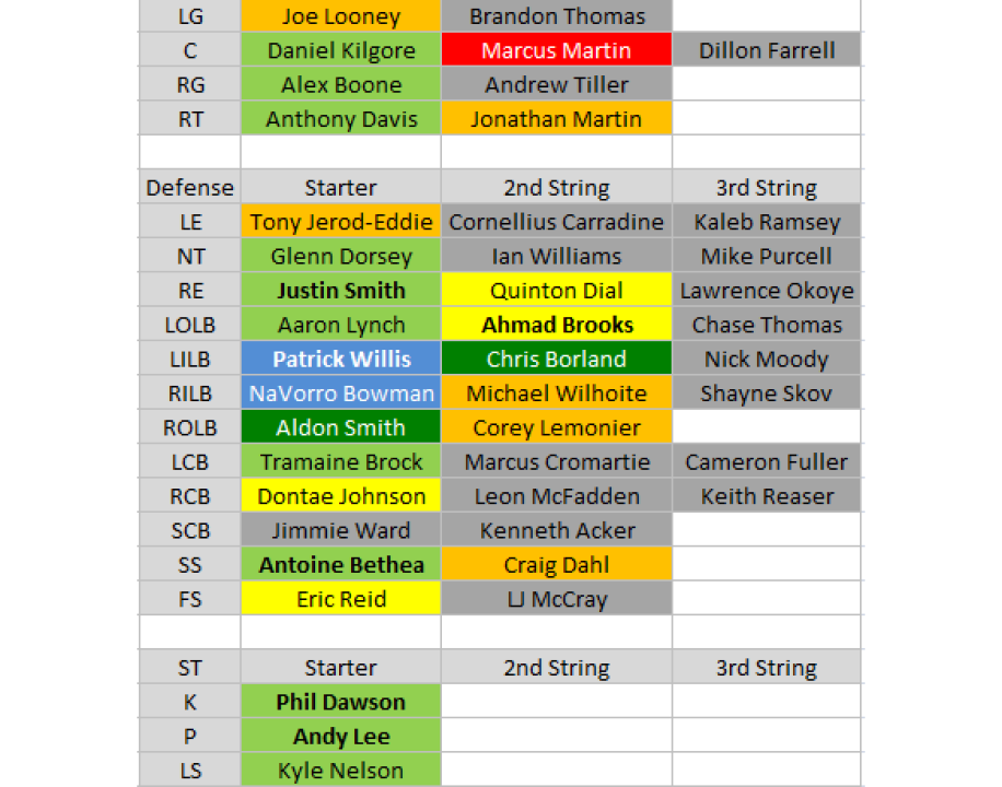 2015 depth charts san francisco 49ers pff news analysis pro