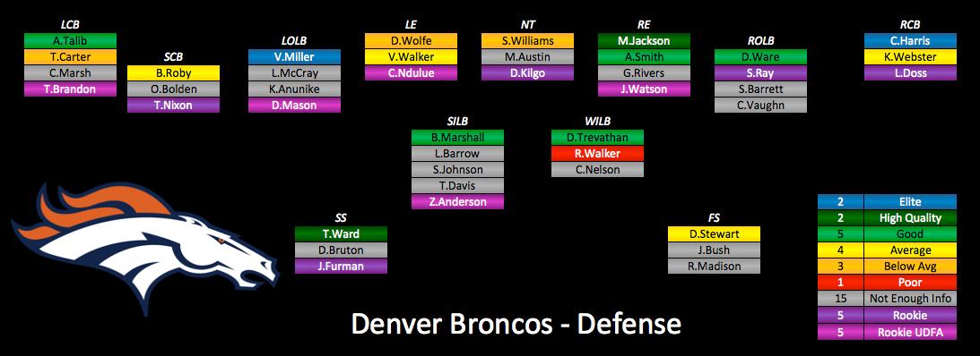 2018 Denver Broncos Depth Chart Ourladscom