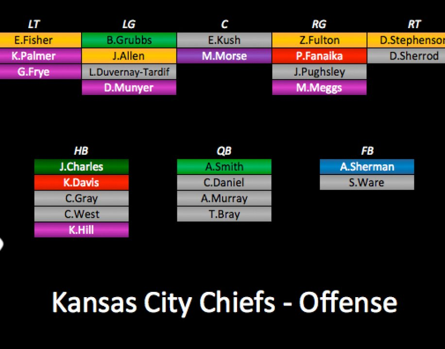 2017 Depth Charts Update Kansas City Chiefs