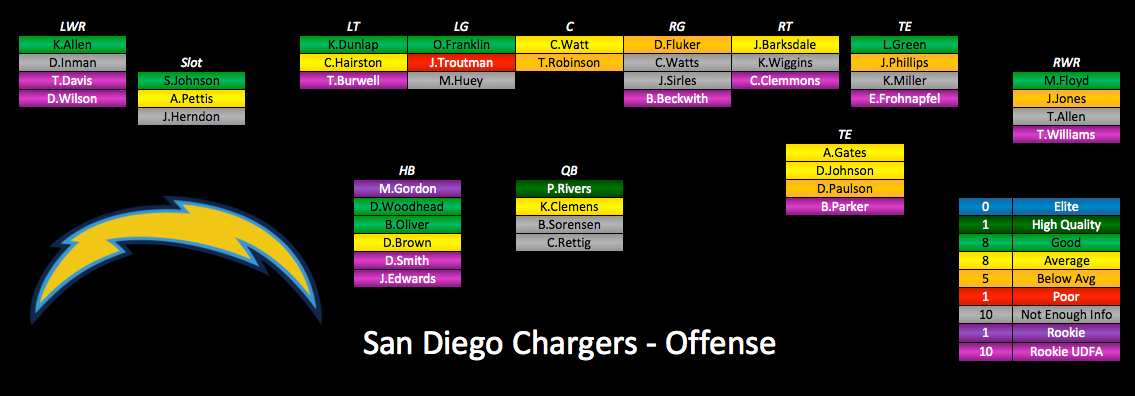 San diego chargers wr depth chart tole quiztrivia co