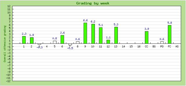 Deshaun Watson Grade Chart