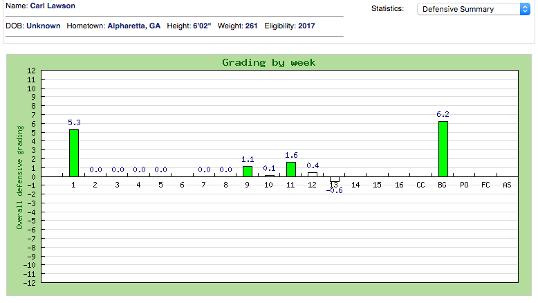 Lawson week to week grades