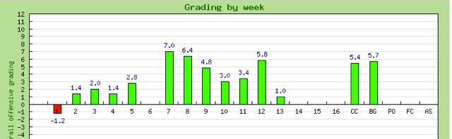 McCaffrey Grades