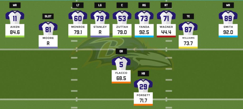 Ravens 11 personnel