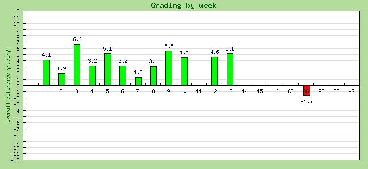 Biegel 2015 grades
