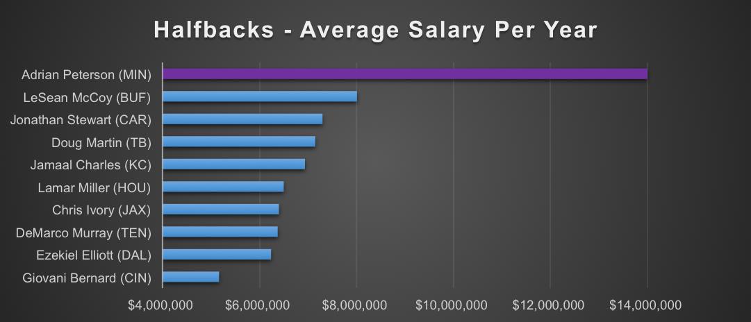 Halfback salaries