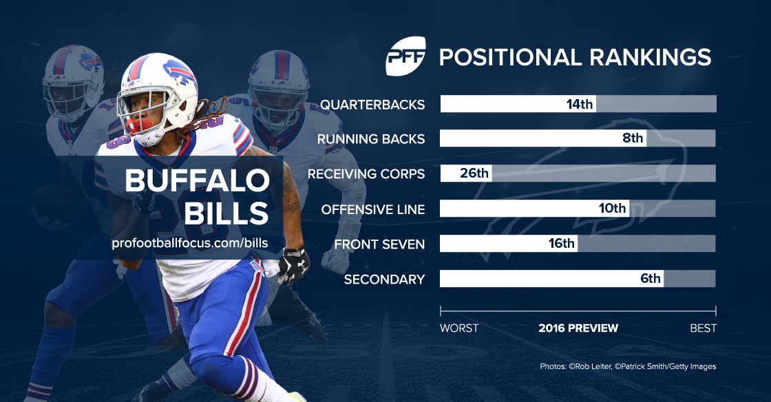 Buffalo Bills Preseason Ranking