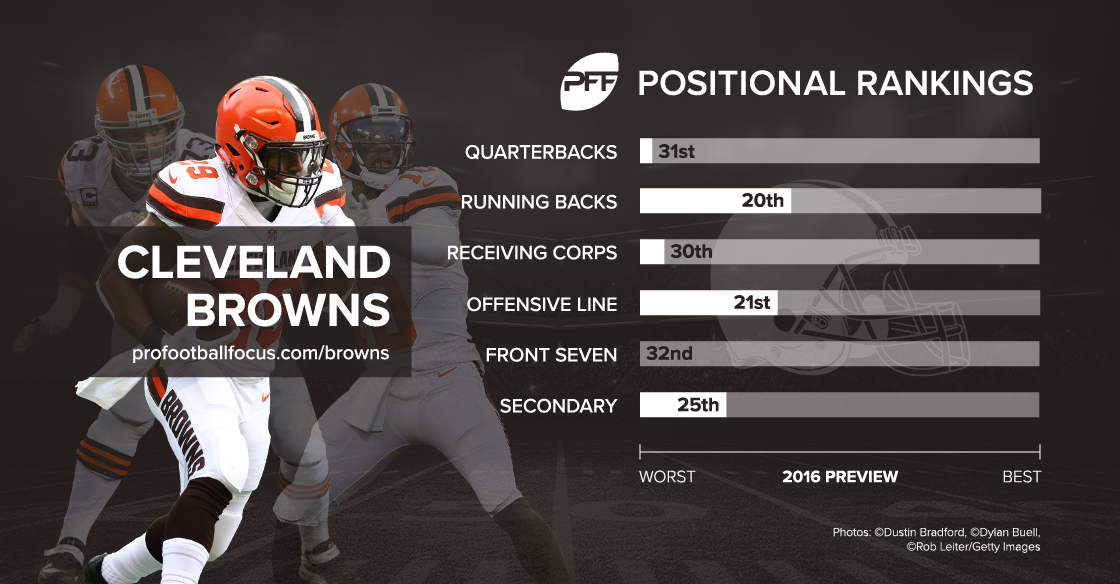 Cleveland Browns season preview