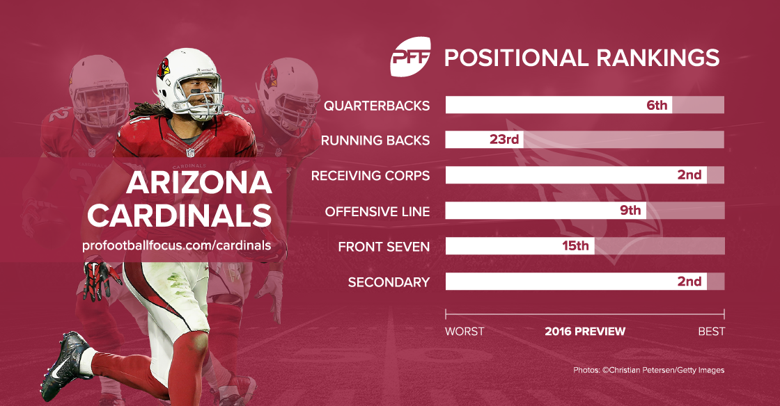 Arizona Cardinals 2016 season preview
