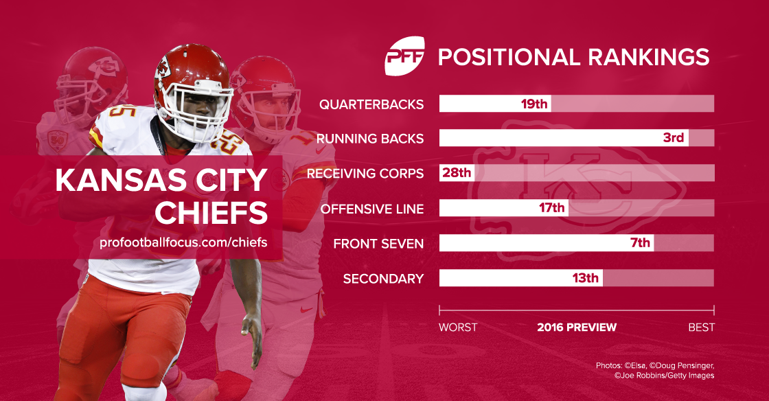 Kansas City Chiefs position rankings