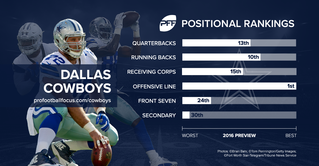 cowboys_positional-rankings