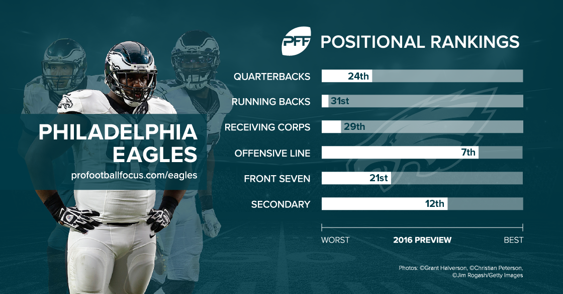 Philadelphia Eagles Preseason Ranking