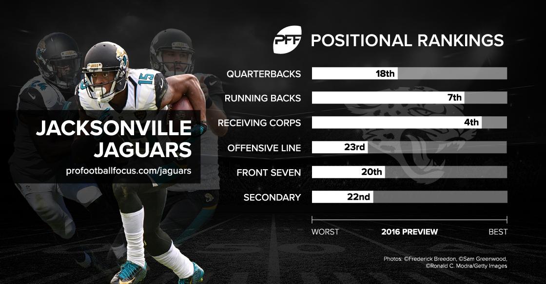 Jacksonville Jaguars positional ranking