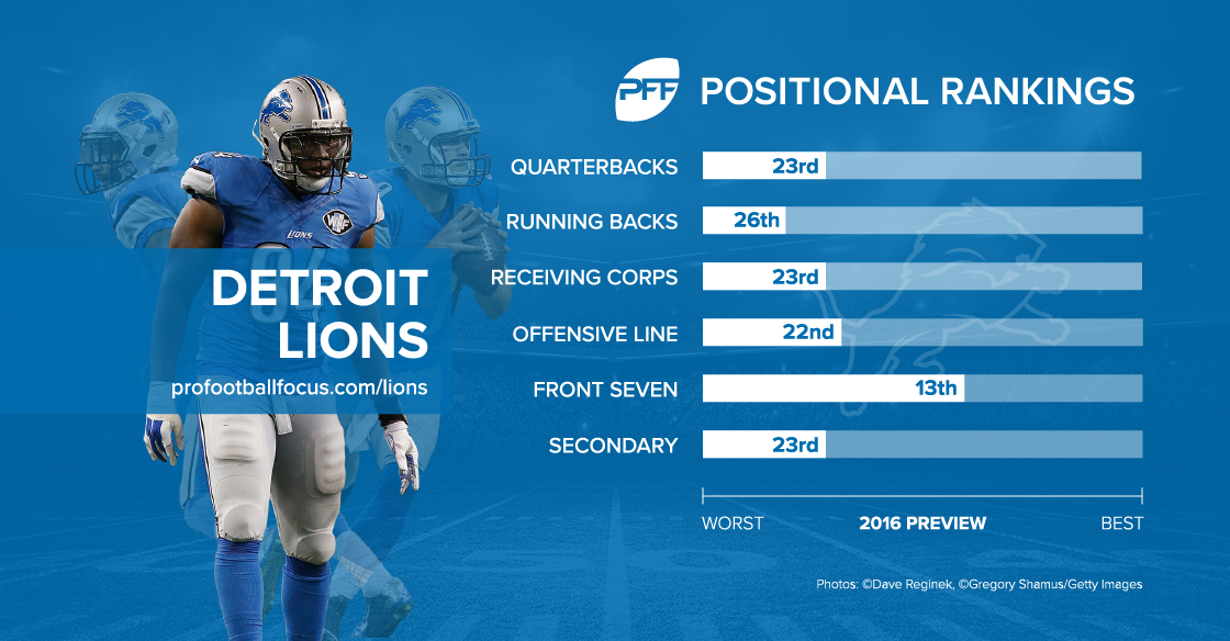 Detroit Lions season preview
