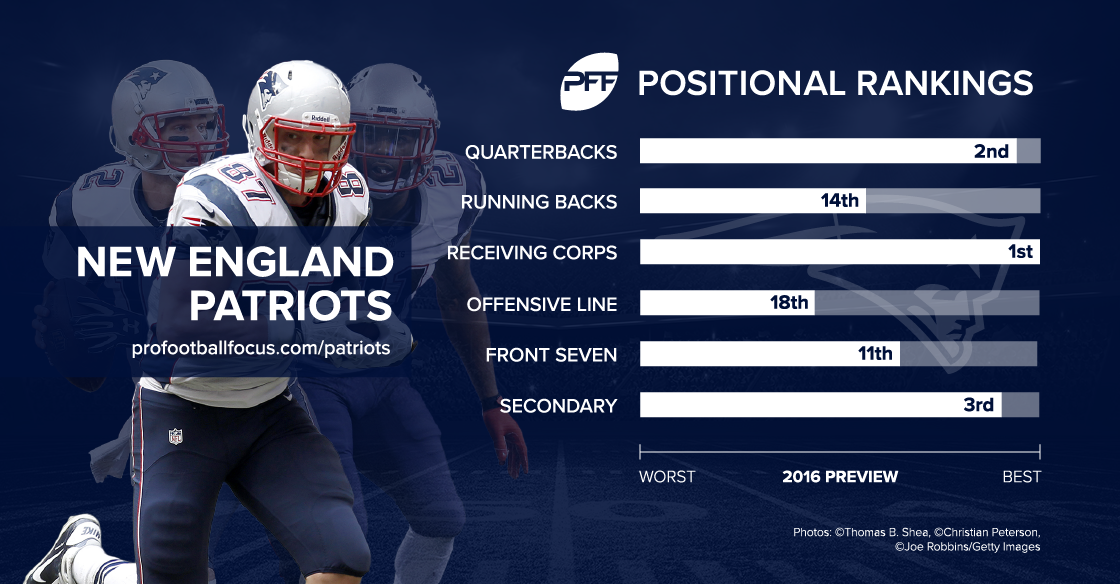 New England Patriots 2016 season preview