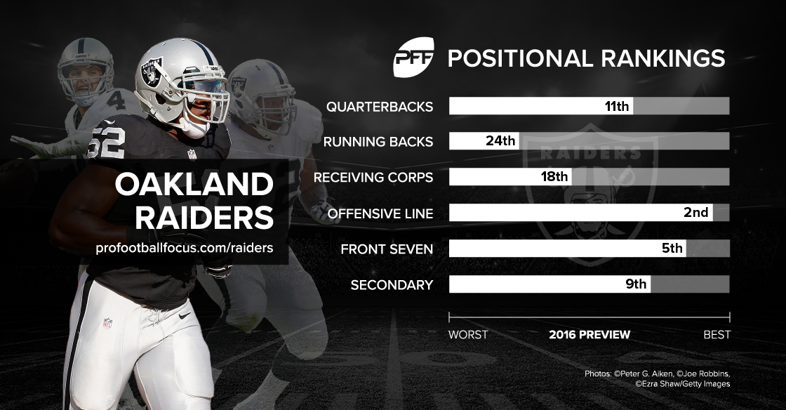 Raiders positional rankings