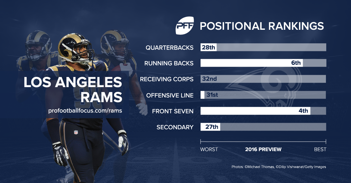 Los Angeles Rams 2016 preview