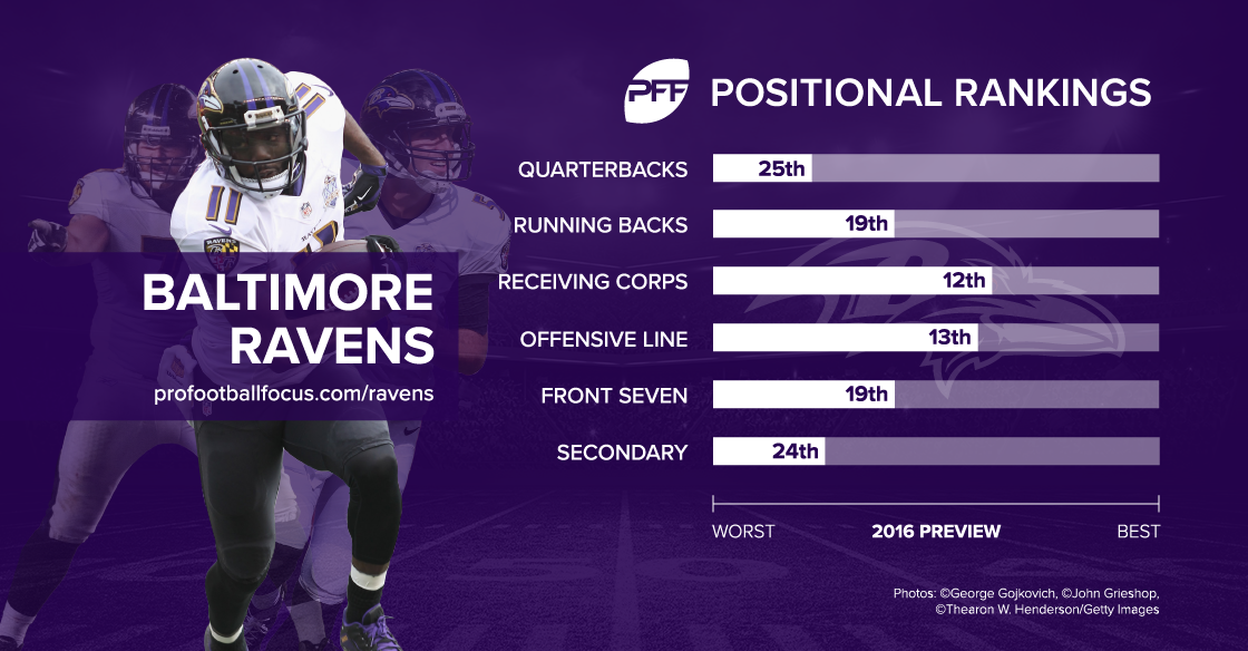 Baltimore Ravens season preview