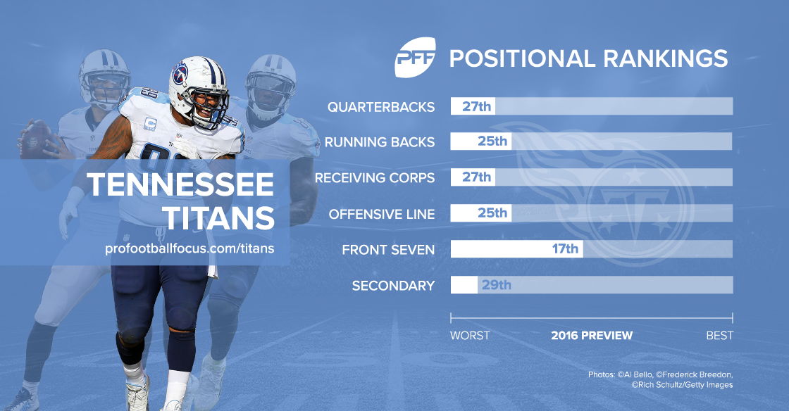 Tennessee Titans season preview