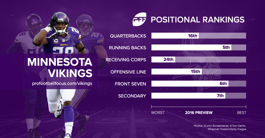 Vikings rankings
