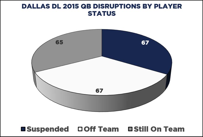 Dallas DL 2015 QB disruptions