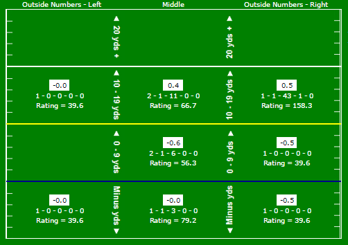 Gabbert passing chart vs Houston
