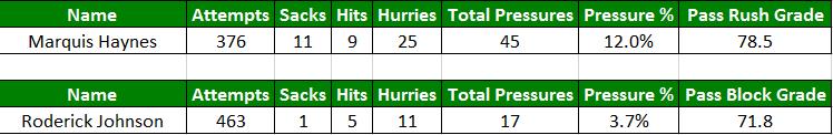 Haynes vs Roderick