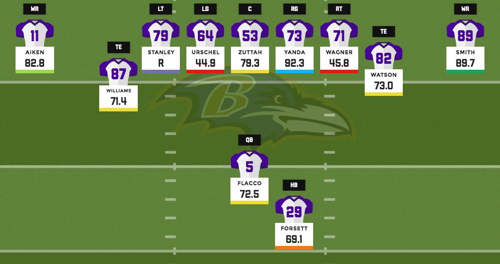 Ravens base offense