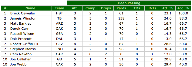 Adjusted completion percentage on deep passes