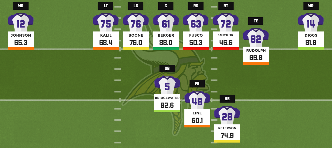 Vikings base offense