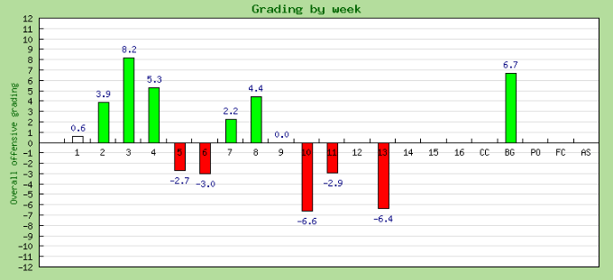 Tommy Armstrong grades by week