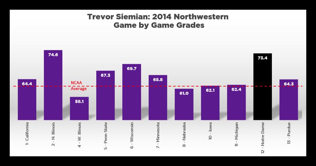 Trevor Siemian Northwestern grades