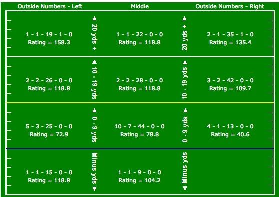 Carson Wentz passing chart versus Browns