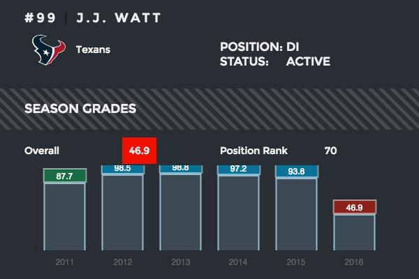 J.J. Watt season grades