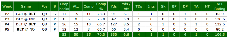 Ravens QB Ryan Mallett passing summary