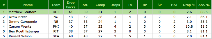Adjusted completion percentage Week 1