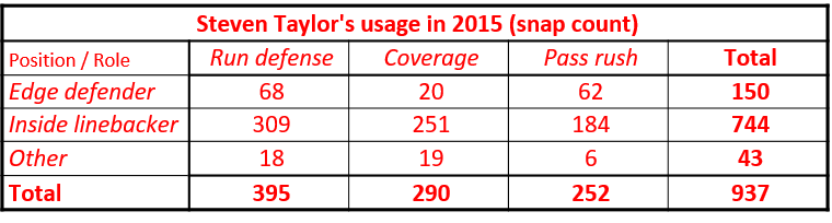 steven-taylors-usage