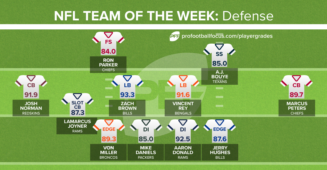 Team of the Week defense