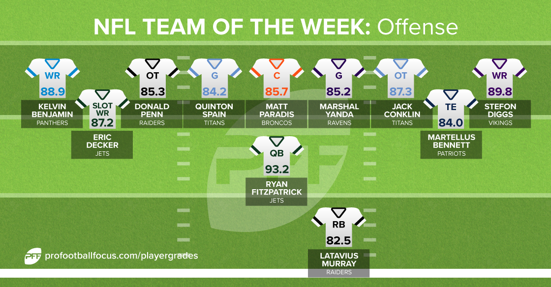 Team of the Week offense for Week 2