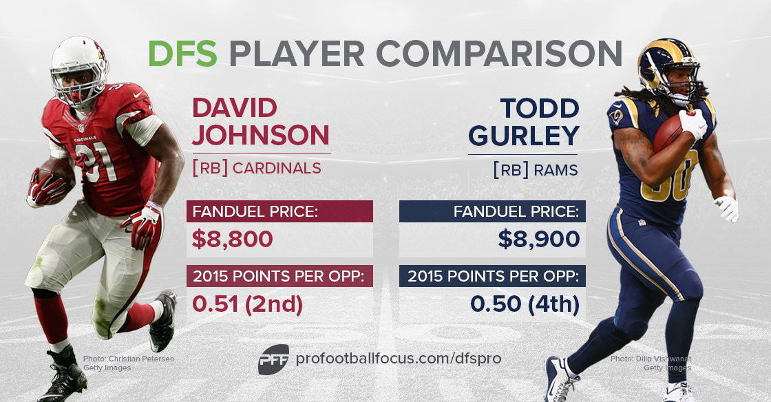 dfs-comparison_johnson-gurley
