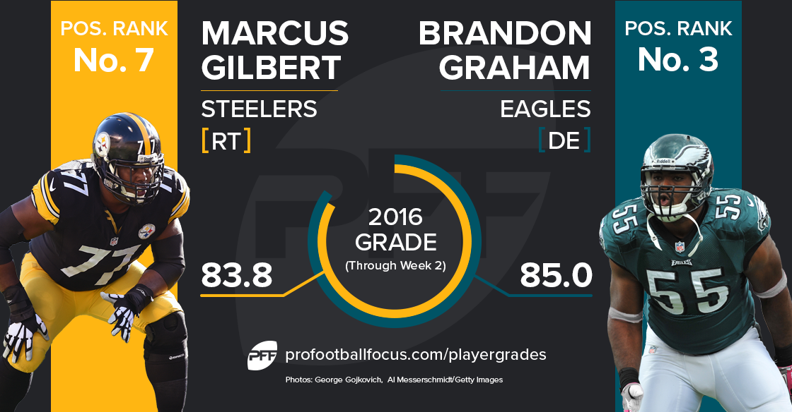 Marcus Gilbert vs. Brandon Graham