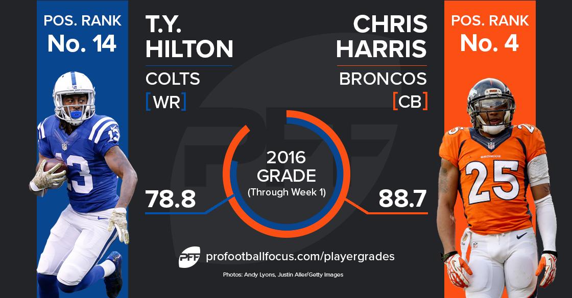 T.Y. Hiton versus Chris Harris Jr.