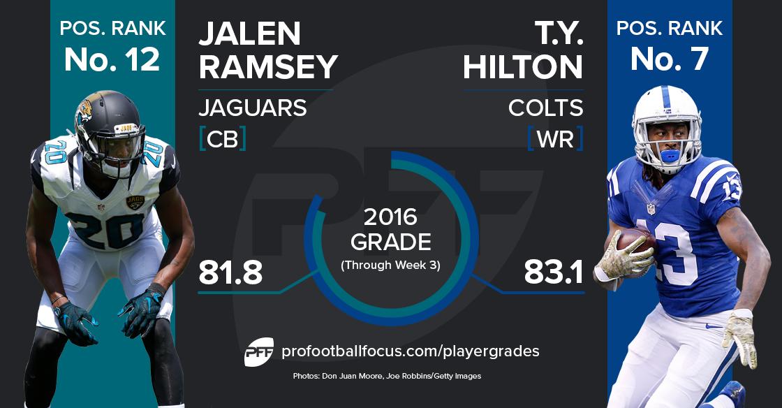 Jalen Ramsey vs T.Y. Hilton