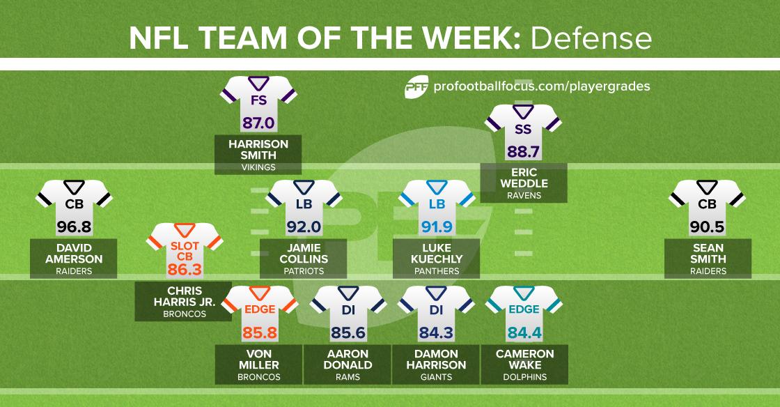 Team of the Week defense Week 3